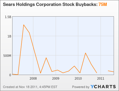 Sears Holdings Corporation Stock Buybacks Chart